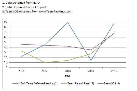 Analytics - Mark D'Onoforio - Cougar Football - Coogfans