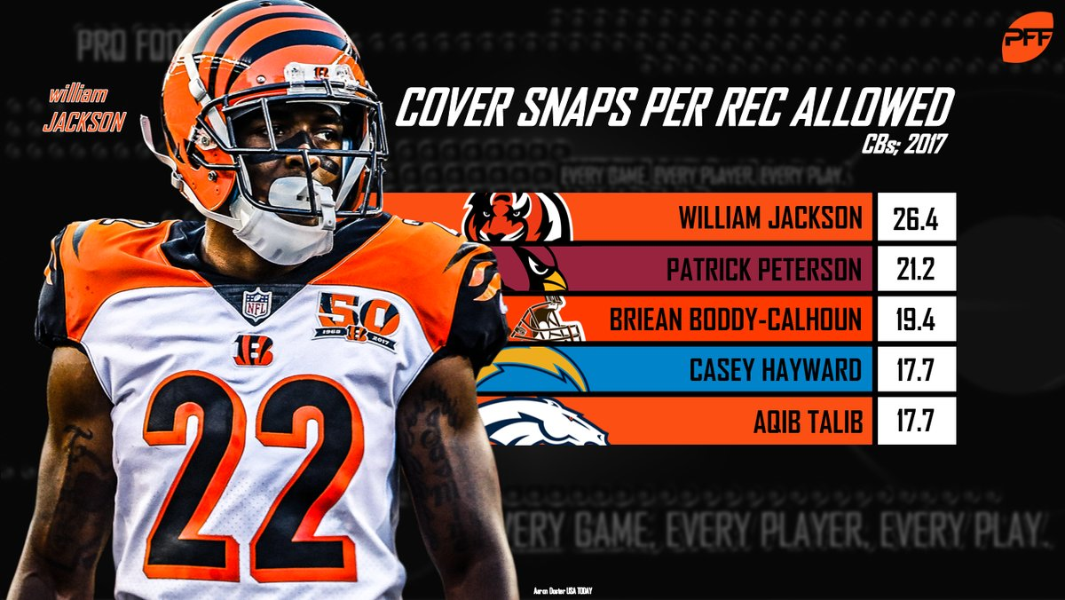 new style 9d1fe ea4c7 Bengals CB William Jackson has been dominant against top ...